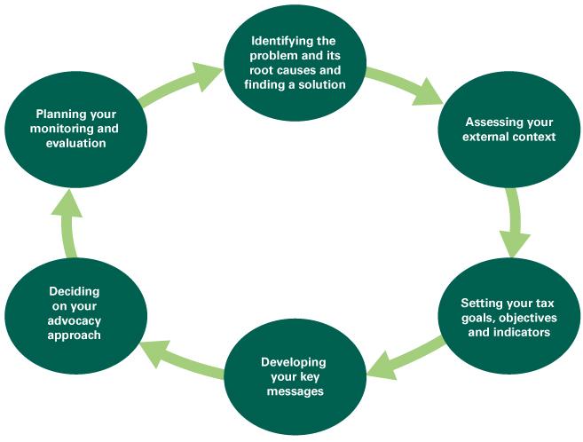 Advocacy-diagram