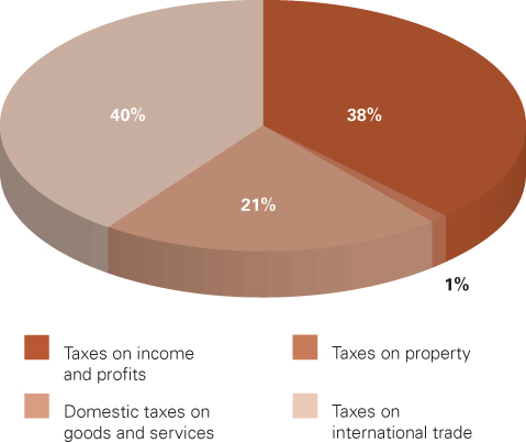 Composition of taxes collected in 2008/09