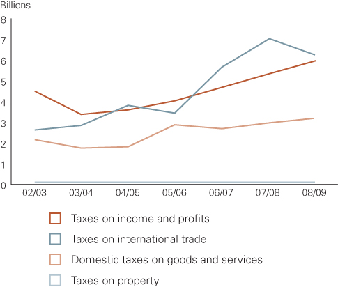 Development in tax revenues from different taxes (real 2002 figures)