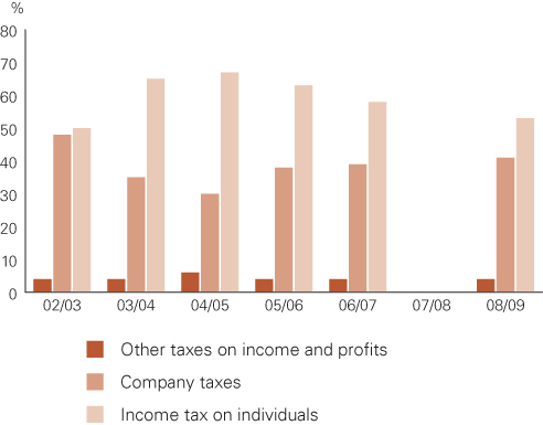 Development in composition of income taxes