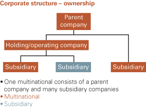 Corporate Structure - Ownership