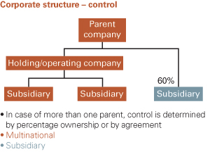 Corporate Structure - Control